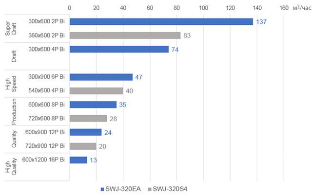 Скорость печати сольвентного принтера Mimaki SWJ-320EA