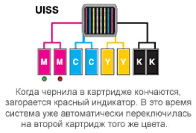 Mimaki CJV150-75/107/130/160: uninterrupted Ink Supply System (UISS)