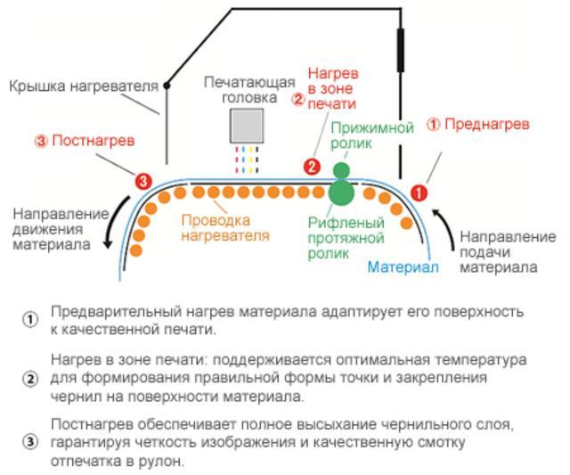 Mimaki CJV150-75/107/130/160: трехступенчатая интеллектуальная нагревательная система