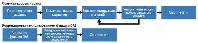 Mimaki TS100-1600: функция автоматической коррекции позиционирования чернильных капель и подачи носителя DAS (Dot Adjustment System)