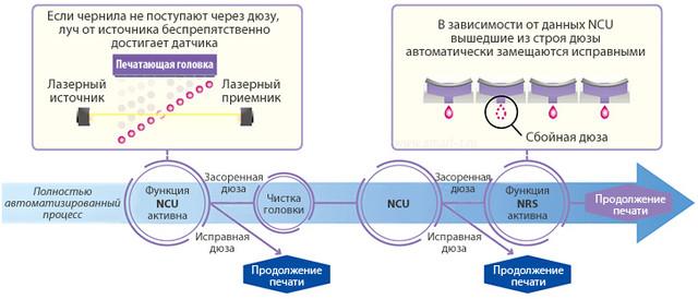Mimaki TS100-1600: функция замещения сбойных дюз NRS (Nozzle recovery system)