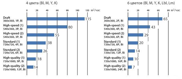 Mimaki TS300P-1800: скорость печати