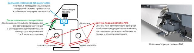 Mimaki TS500P-3200: механизм подавления волнообразных деформаций