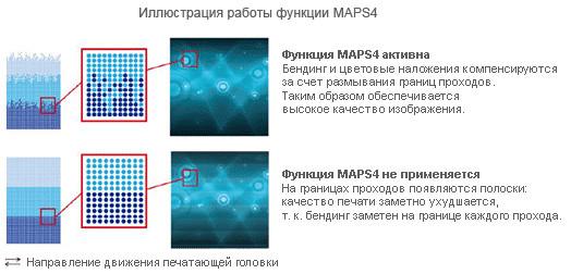 Mimaki TS500P-3200: функция компенсации межпроходных погрешностей