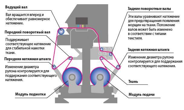 Mimaki Tx300P-1800 MkII: механизм подачи ткани
