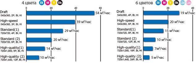Mimaki Tx300P-1800B: скорость печати