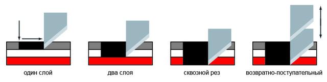 Mimaki CF2: разнообразие методов резки
