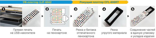 Mimaki CFL-605RT: печать на USB-флеш-накопителе и изготовление для него упаковки