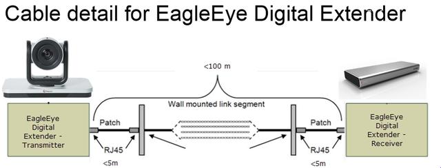 Удлинитель Polycom EagleEye Digital Extender для камер EagleEye IV or EagleEye Acoustic (2215-64200-001)