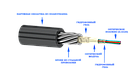 Оптический кабель для прокладки в грунт ОКБ-Т-А4-8.0 (волокно Corning США), фото 3