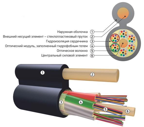 Оптический кабель подвесной ОК/Д-М4П-А48-4.0 с диэлектрическим силовым элементом