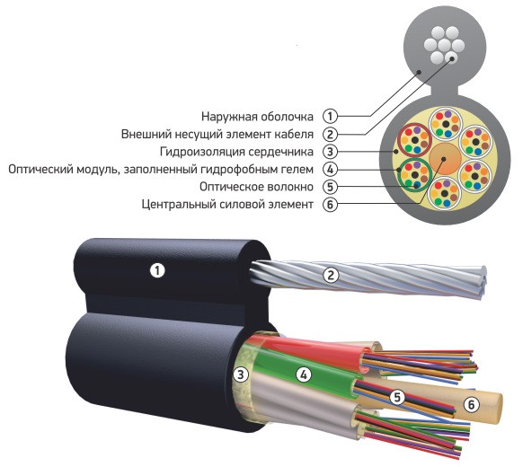 Оптический кабель ОК/Т-М4П-А48-6.0 подвесной с металлическим силовым элементом