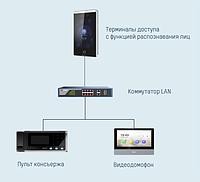 Установка, настройка, обслуживание оборудования Системы Контроля и Управления Доступом