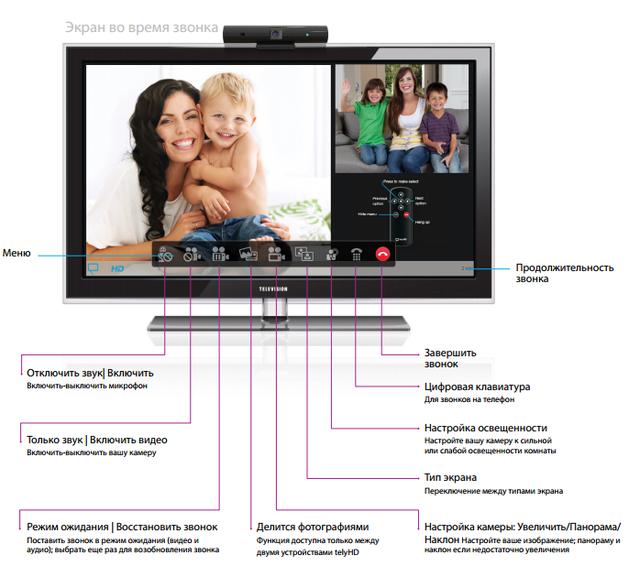 TelyHD Экран во время звонка