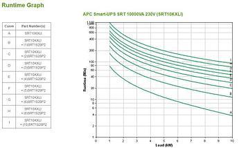 Источник бесперебойного питания APC Источник бесперебойного питания APC Smart-UPS SRT, On-Line, 10kVA / 10kW,