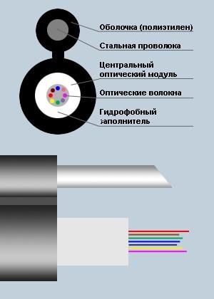 Кабель оптический SNR-UT1-04