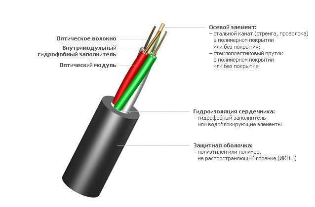Оптический кабель ИК-М6П-А8-3.1