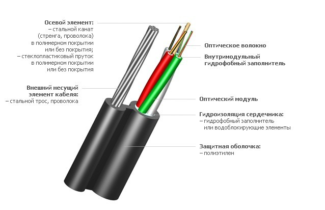 Оптический кабель ИК/Т-М4П-А8-8,0