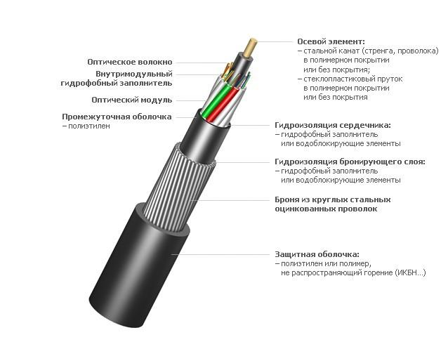 Оптический кабель ИКБ-М4П-А12-8,0