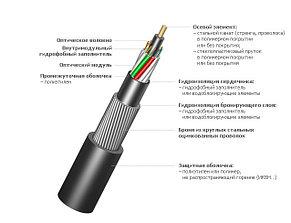 Оптический кабель ИКБ-М4П-А24-8,0
