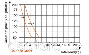 E-Image GH05 Головка для штатива, жидкостная, фото 2