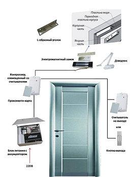 Система контроля доступа на  дверь с электромагнитным замком