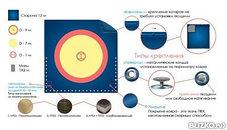 Ковер борцовский трехцветный (покрышка) 10х10м соревновательный, фото 3