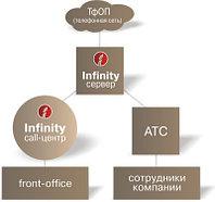 Проектирование и расчет контакт-центров Инфинити