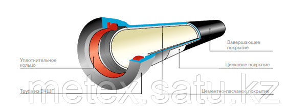 Трубы Ду80мм, фото 2