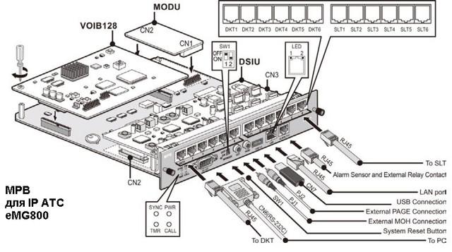 Процессор MPB для  IP АТС eMG800
