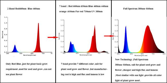 революционное развитие спектрального состава для роста растений