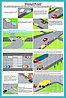 Плакаты Правила дорожного движения