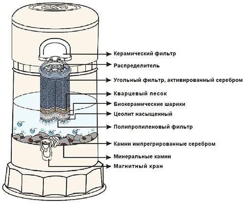 """Вода проходит самотеком сквозь компоненты активатора-минерализатора воды """"KeoSan KS-971"""", очистившись, она скапливается в нижнем резервуаре объемом 12 л, где насыщается ионами серебра и минерализуется"""