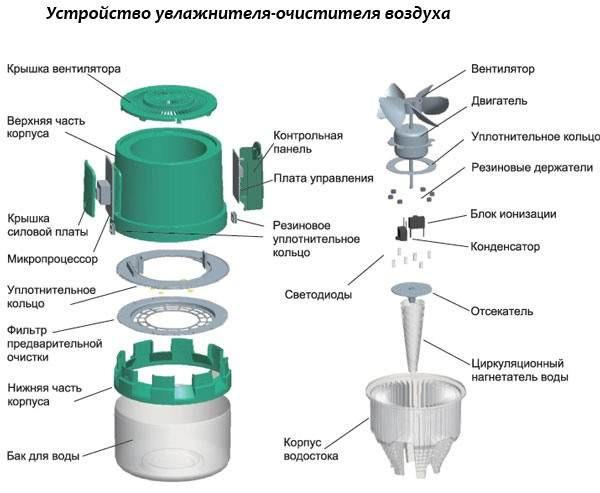 Конструкция увлажнителя-очистителя воздуха XJ-256 настолько проста, что в нем практически нечему ломаться