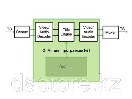 СофтЛаб Опция ASI In / HD-SDI Out (1-In/1-Out) PCI-E плата FD422, один ASI ввод, один HD-SDI вывод, фото 2