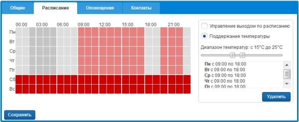 График включения/отключения контролируемого устройства.