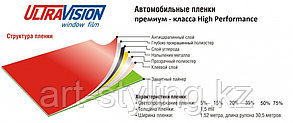 Тонировочная пленка Ultra Vision High Performance