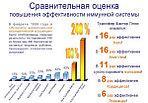 Сравнение различных препараты для повышения иммунитета