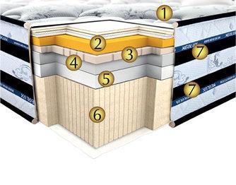 Silvertone 3D Вершина Комфорта / Сильвертон матрас ортопедический Neolux / Неолюкс (Харьков, Украина)