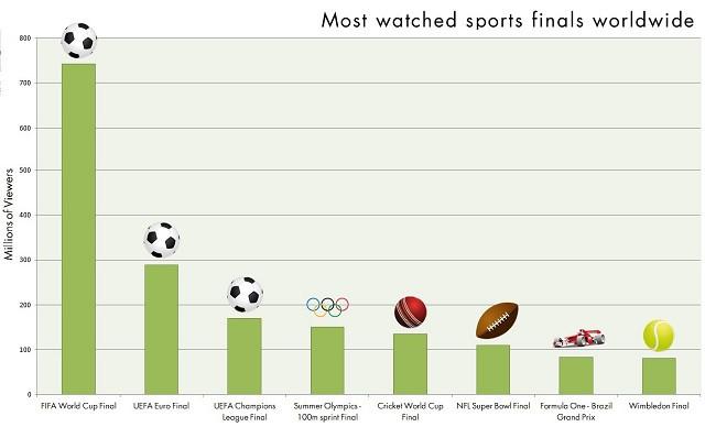 Сравнение по просмотрам финалов спортивных соревнований