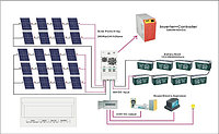 Солнечный инвертор SC 700W с MPPT контроллером и гибридным зарядным устройством