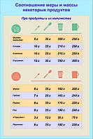 Плакат Соотношение меры и массы некоторых продуктов, фото 1
