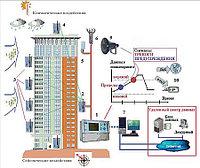 Автоматизированная система мониторинга зданий и сооружений (строительные конструкции)