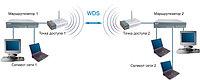 Сетевое оборудование/WiFi/пров...