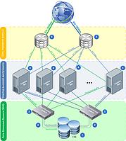 Сетевые хранилища данных