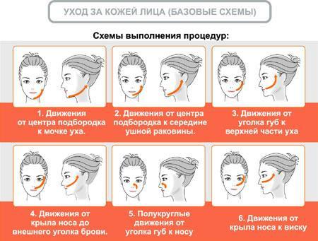 Уход за кожей лица (базовые схемы)