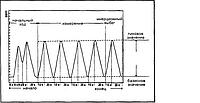 Поиск неисправностей по анализу выхлопных газов