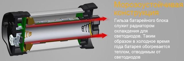 Тепло от светодиодов обогревает элемент питания, благодаря чему фонарь можно эксплуатировать при минусовых температурах (нажмите на изображение, чтобы увеличить)