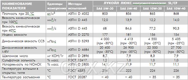 Типовые показатели масла ЛУКОЙЛ ЛЮКС 5W-30, 5W-40, 10W-30, 10W-40 SL/CF