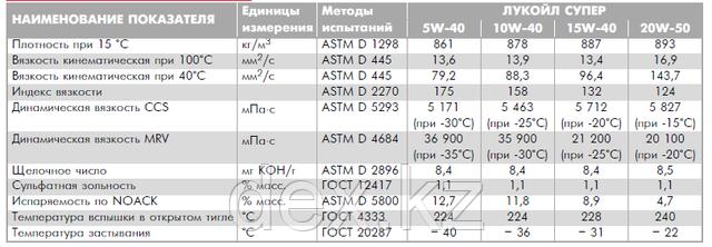 Масло Лукойл Супер полусинтетическое 5W-40 SG-CD